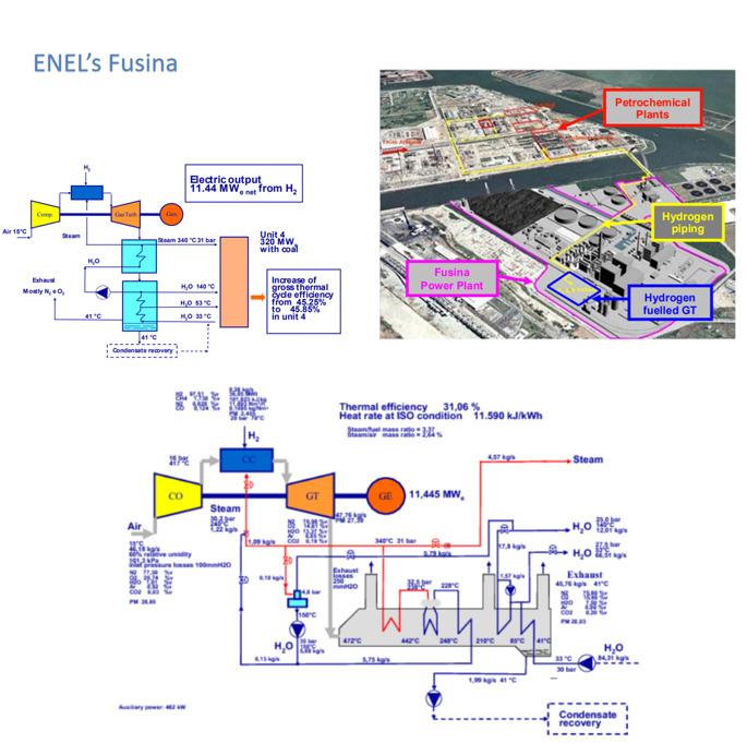 Figure 9. ENEL's Fusina Zero emission combined cycle [6,7]