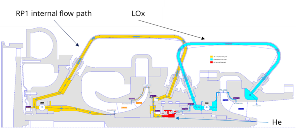 A turbopump's secondary flow network as seen in AxSTREAM NET, with a small buffer zone (red) to prevent premature mixture