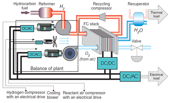 Figure 4 Fuel Cell System for Residential Applications