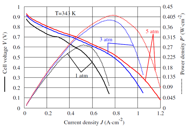 Figure 5 Fuel cell characteristic (polarization and power curves for three air pressures and 343 K operating temperature).