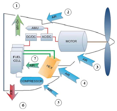 Figure 6: Aviation Fuel Cell System