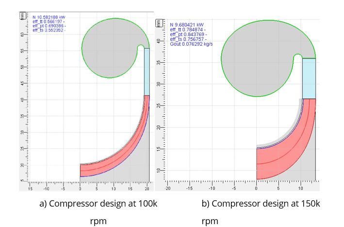 Figure 7 Comparison of Compressors at Different Shaft Speeds