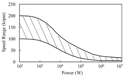 Figure 8 Dependence of the Rotational Shaft Speed of the Power