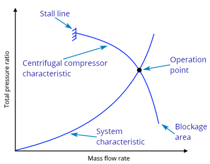 Figure 9 Performance map of the system