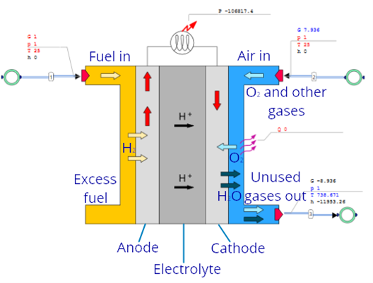 Fuel Cell Operation In AxCYCLE